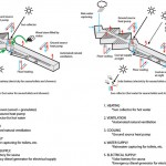 (left) winter heating diagram (right) summer cooling diagram